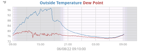 Outside Temperature